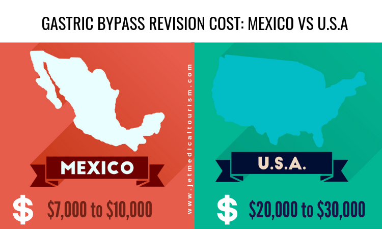 Gastric Bypass Revision Cost Mexico and USA
