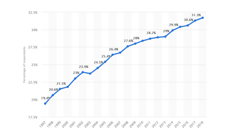 Prevalence of obesity among adults aged 20 and over in the U.S. from 1997 to 2018