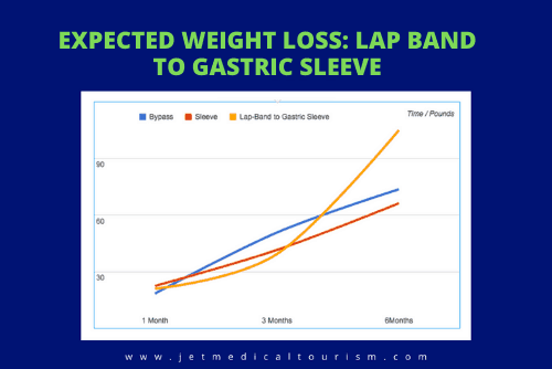 Lap Band to Gastric Sleeve Expected Weight Loss