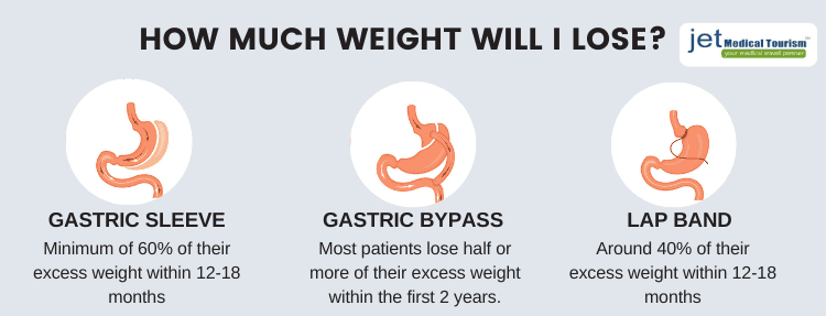Bariatric Surgery Expected Weight Loss