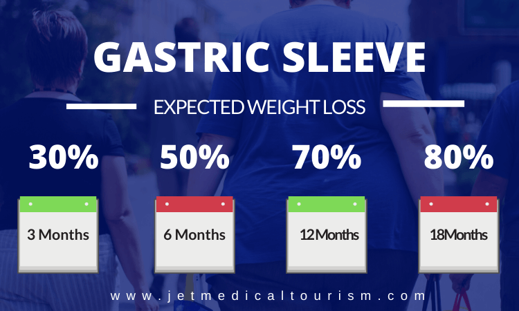 Expected Weight Loss After Gastric Sleeve