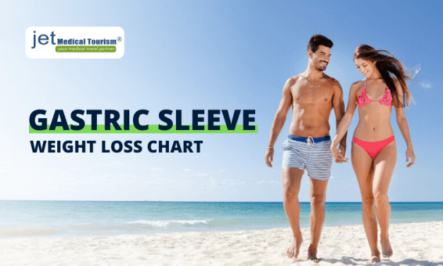 Gastric Sleeve Weight Loss Chart