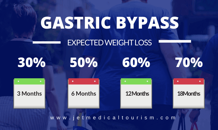 Gastric Bypass Expected Weight Loss