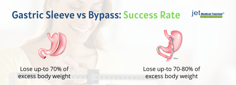 Gastric bypass vs sleeve success rate
