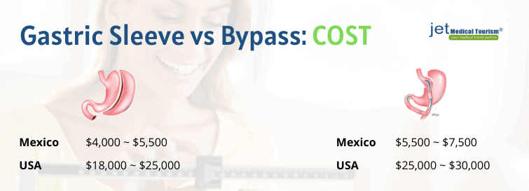 Gastric sleeve vs gastric bypass cost