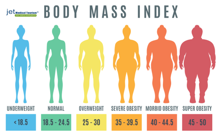 Morbid Obesity Bmi Chart Am I Morbidly Obese Jet Medical Tourism