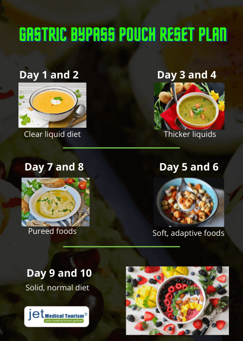 Gastric bypass pouch reset diet plan
