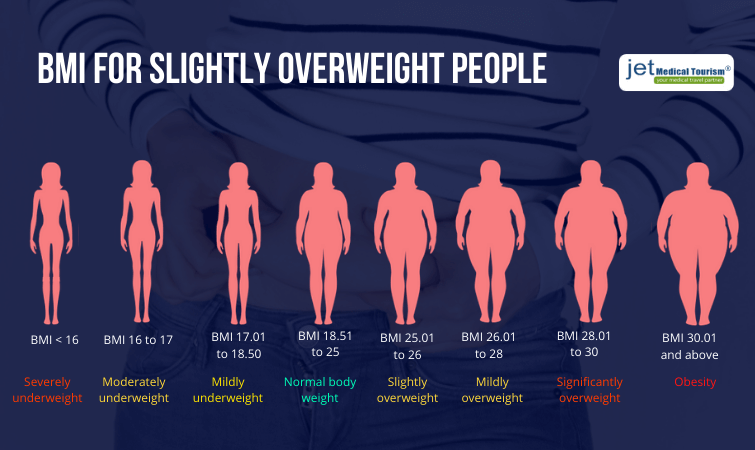 BMI for slightly overweight