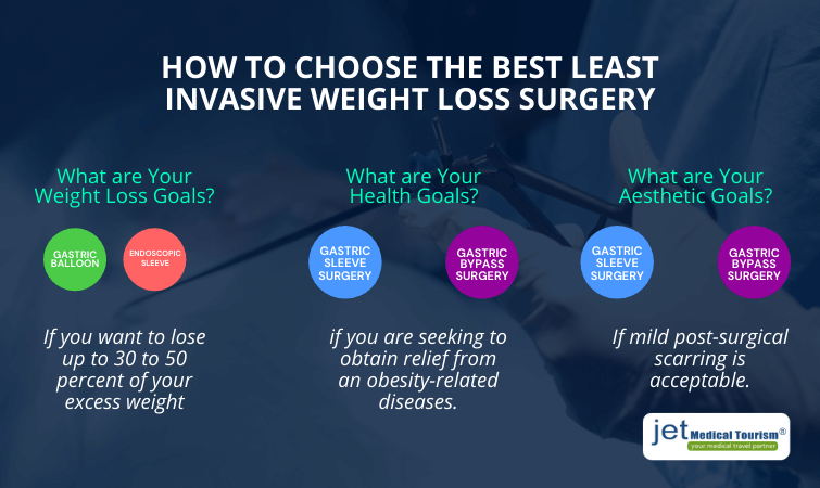 How to choose the best least invasive weight loss surgery