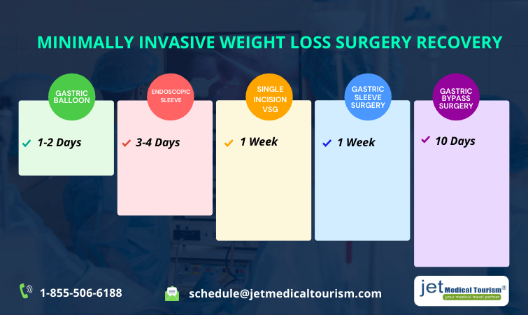 Minimal Invasive Weight Loss Surgery Recovery
