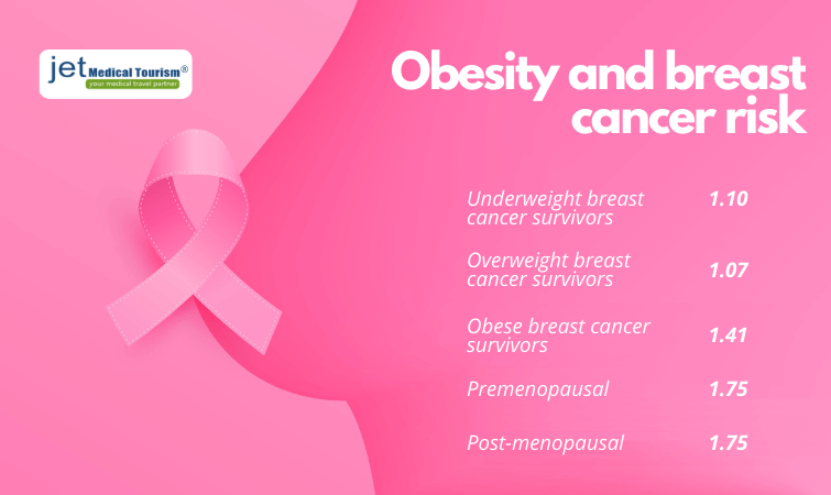 Obesity and Breast Cancer Risk
