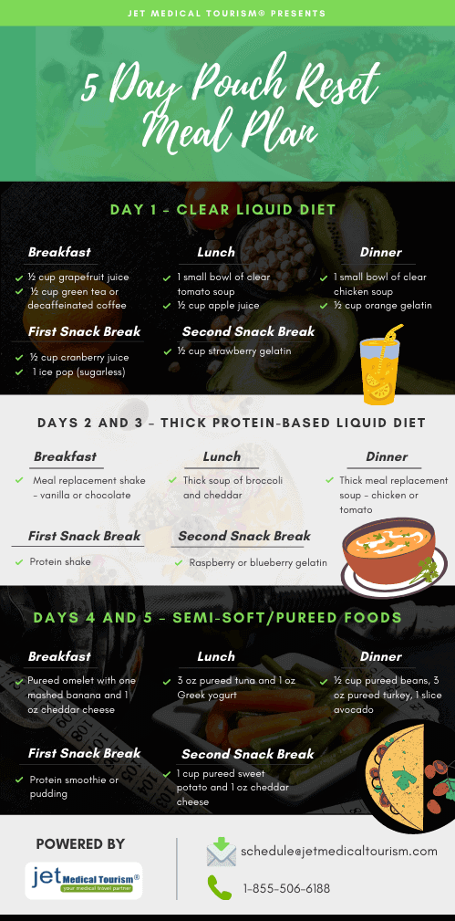 5-Day Pouch Reset Meal Plan
