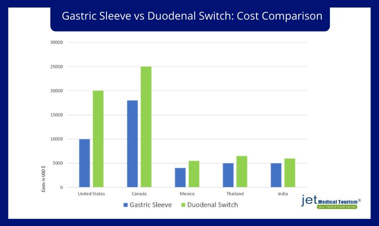 Gastric sleeve versus duodenal switch: Costs and Insurance Coverage