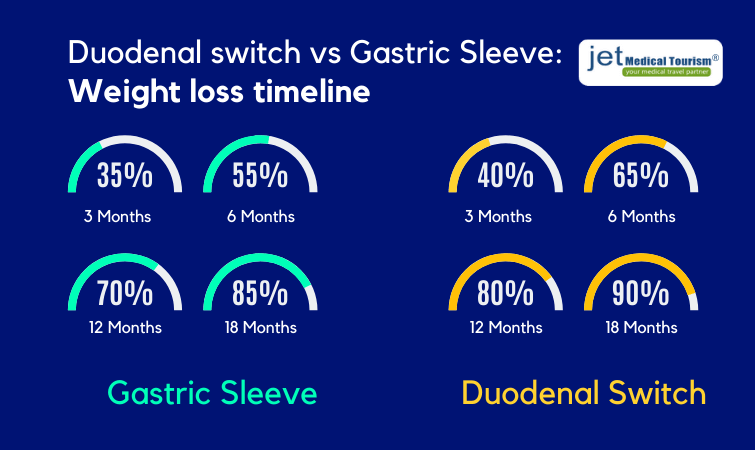 Duodenal switch vs VSG surgery: Weight loss timeline